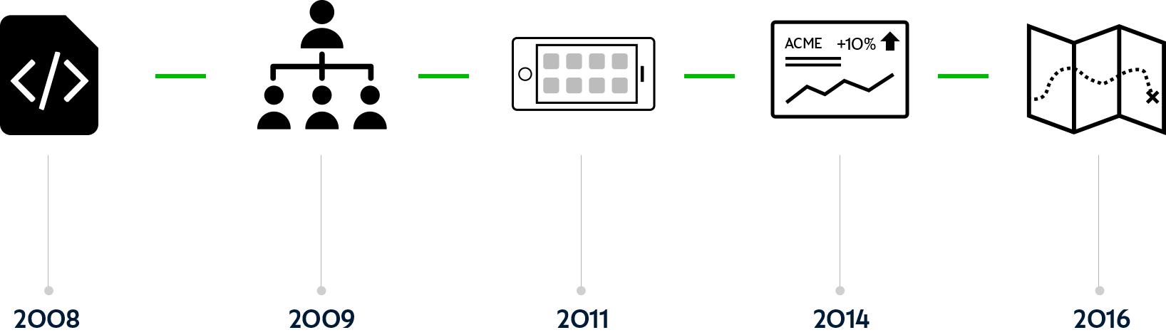 MojoTech Timeline