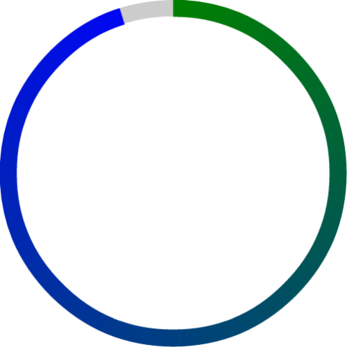 pieChart example